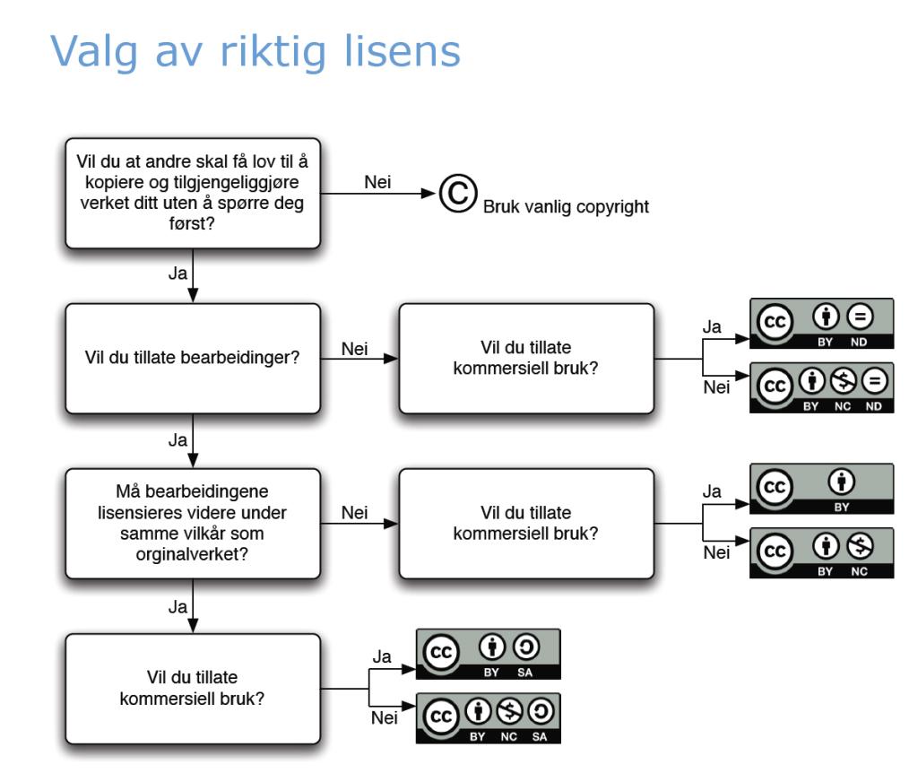 Telemark fylkeskommune har laget en fin oversikt over opphavsrettigheter og Creative Commons. Klikk på bildet for å se guiden (pdf).