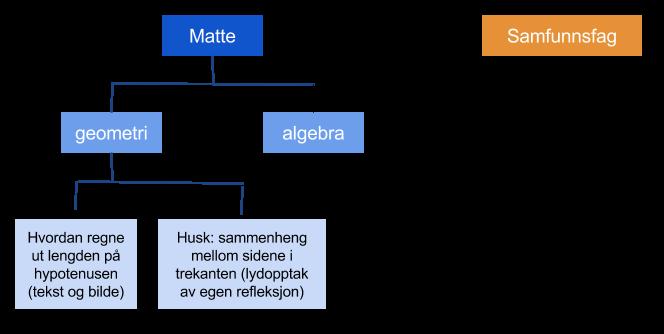 Eksempel på bunke. notatbok og notat i Evernote